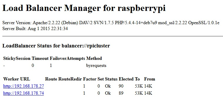 Loadbalancer - Raspberry Pi