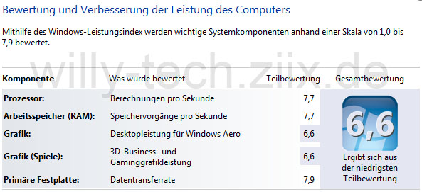 Intel i5 3570k Windows Leistungsindex / Windows Experience Index